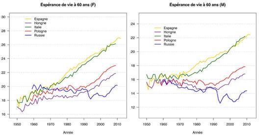 Espérance de vie à 60 ans (Herodote.net, 2014)