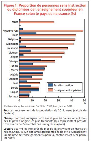 Niveau d'instruction comparé des résidents français et des immigrants (2012)