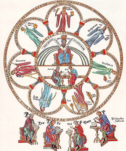 Les sept arts libéraux dans l'Hortus deliciarum d'Herrade de Landsberg, 1180. Entourant la philosophie, la grammaire, la dialectique, la rhétorique, l'arithmétique, la musique, la géométrie et l'astronomie.
